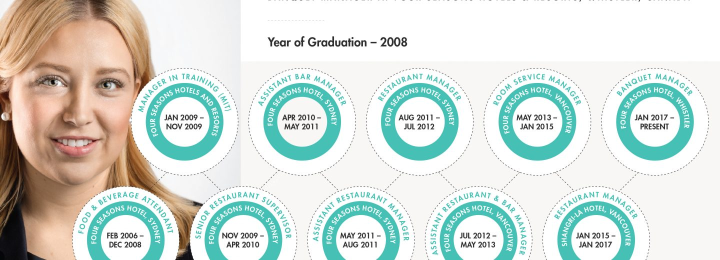 THS_Career Info Graphic_Brittany