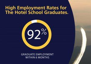 High Employment Rates