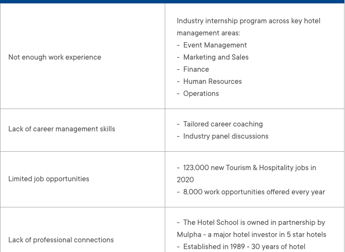 BACHELOR OF BUSINESS WITH 95% GRADUATE EMPLOYMENT RATE Table